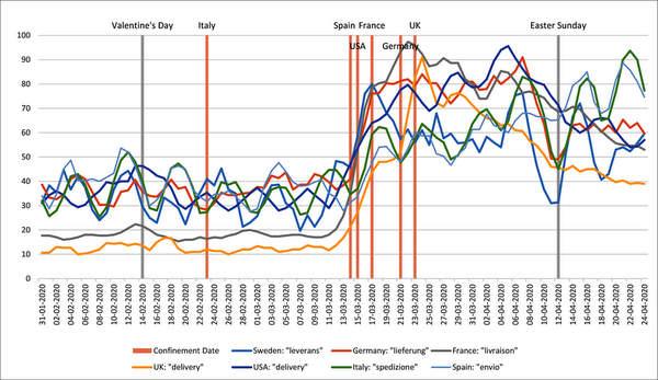 """Figure 2. Intérêt de la recherche Google pour la """"livraison"""", certains pays de l'OCDE (février à avril 2020)"""